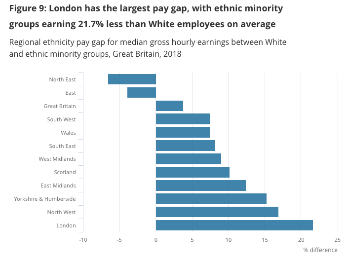 Graph showing that London has the largest pay gap with ethnic minority groups earning 21.7% less than White employees on average